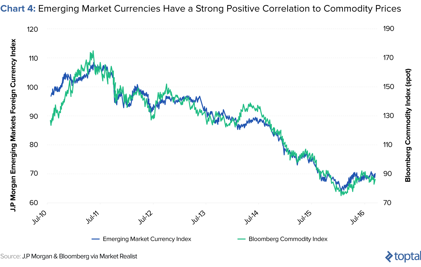 volatility of emerging market currencies versus developed market currencies