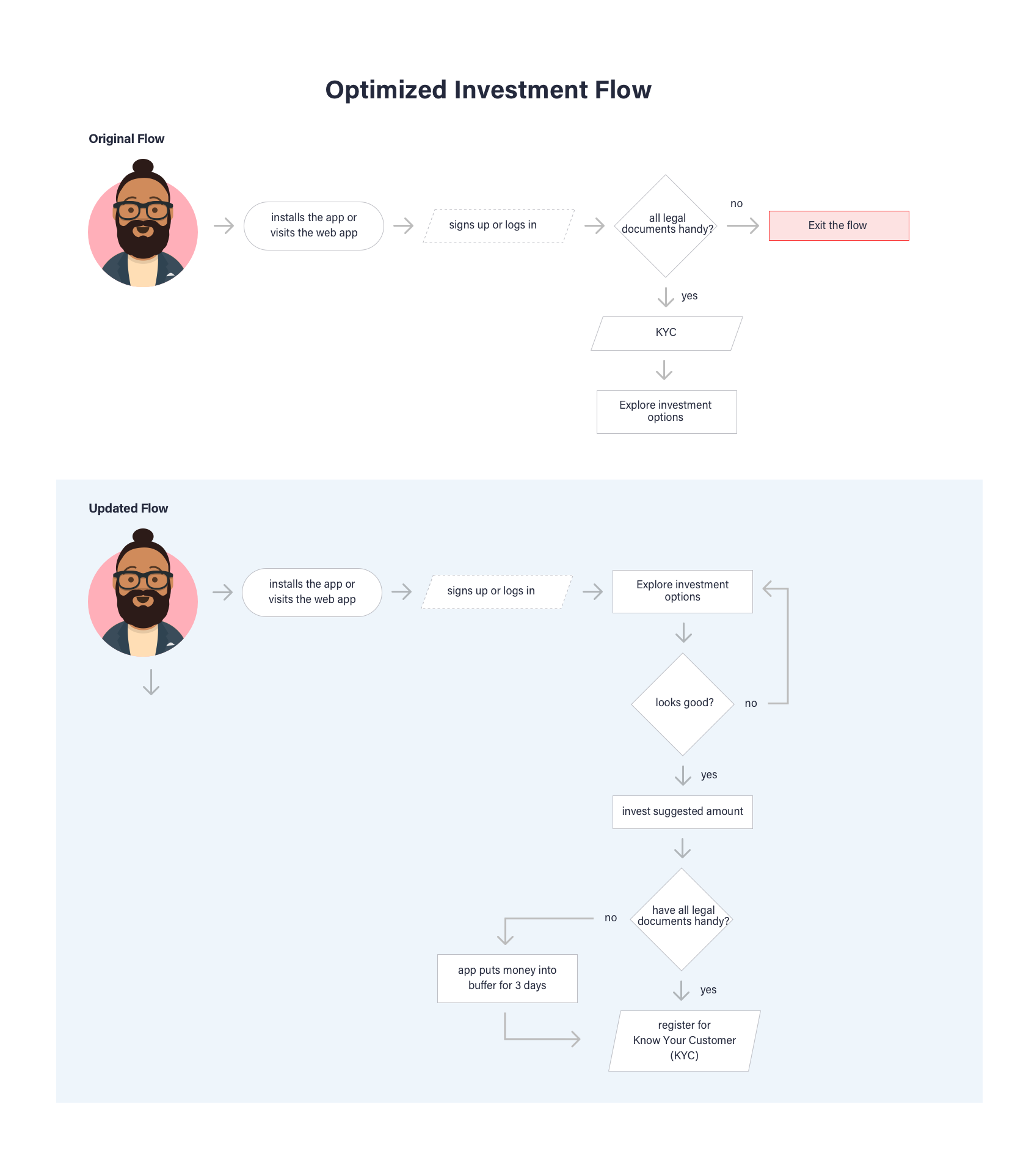 Personal finance apps must use clear user flows