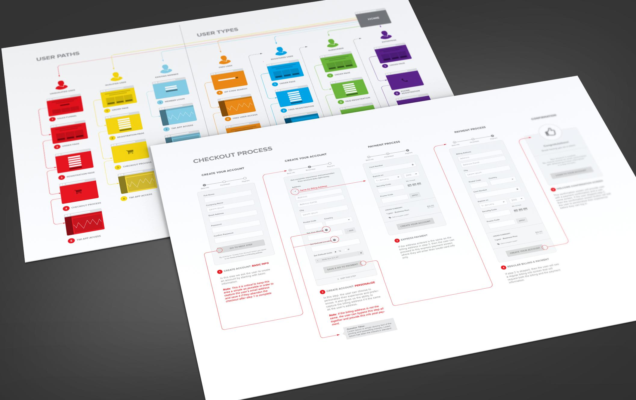 wireframing a checkout process as part of user experience design