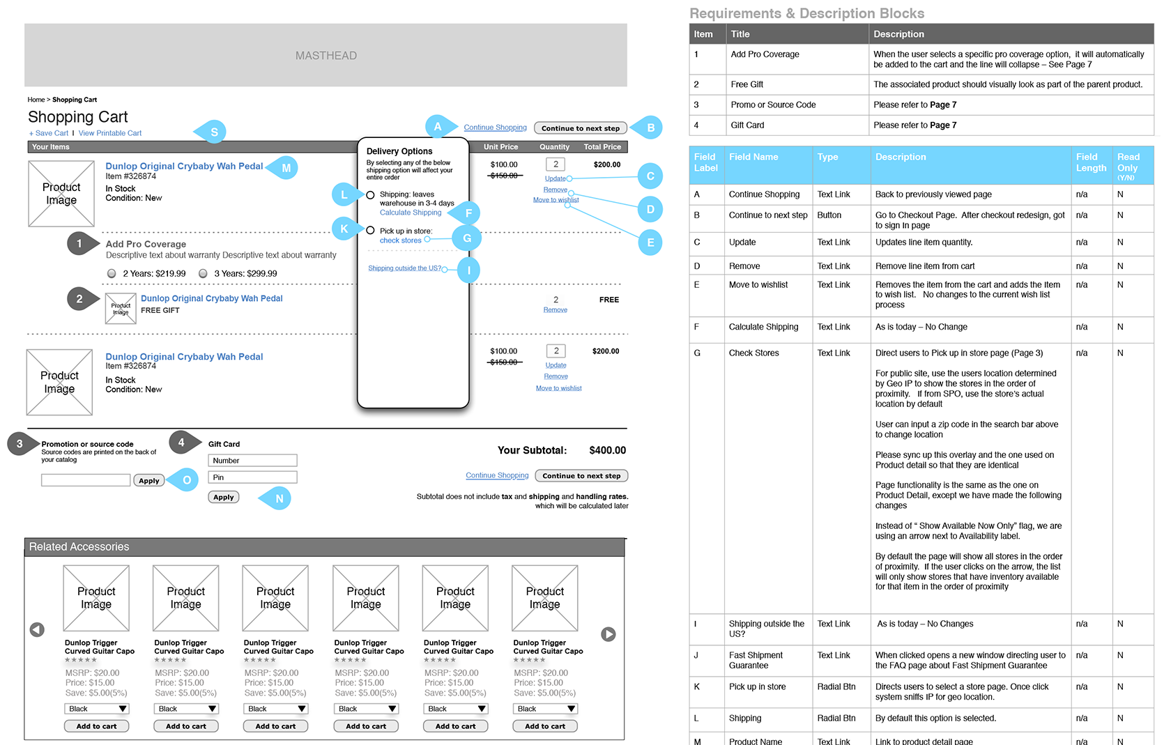 Wireframes are a UX design artifact and the most common UX deliverable