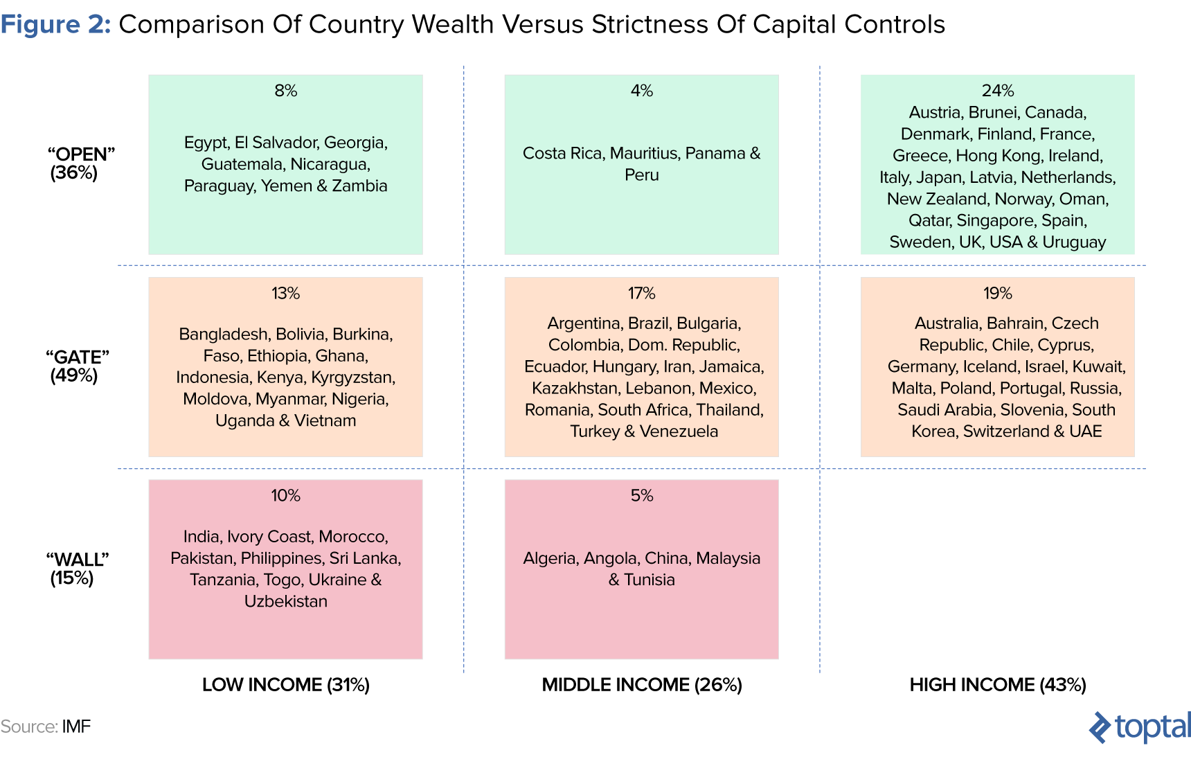 how do capital controls correspond to economic wealth