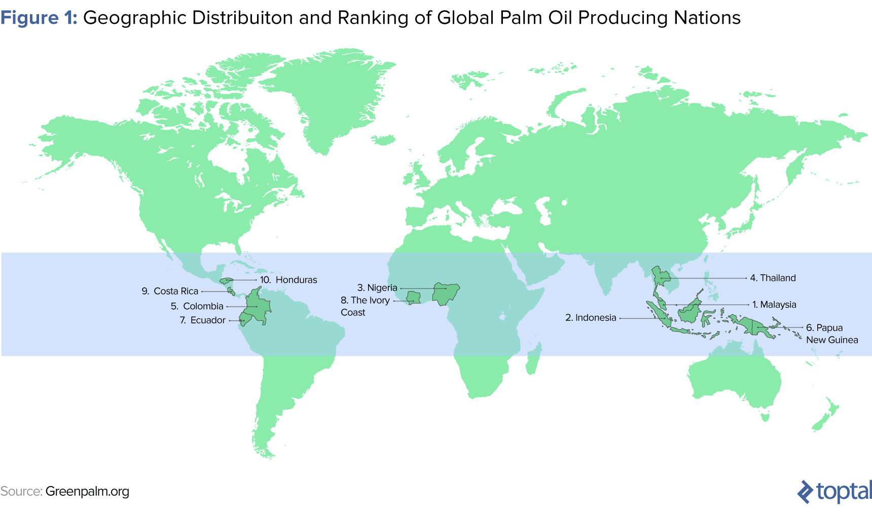 Figure 1: Geographic Distribution and Ranking of Global Palm Oil Producing Nations
