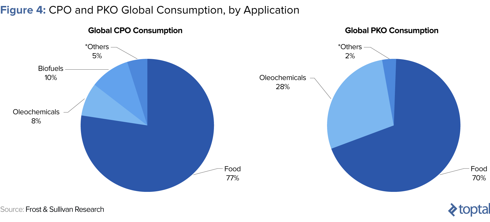 Figure 4: CPO and PKO Global Consumption, by Application
