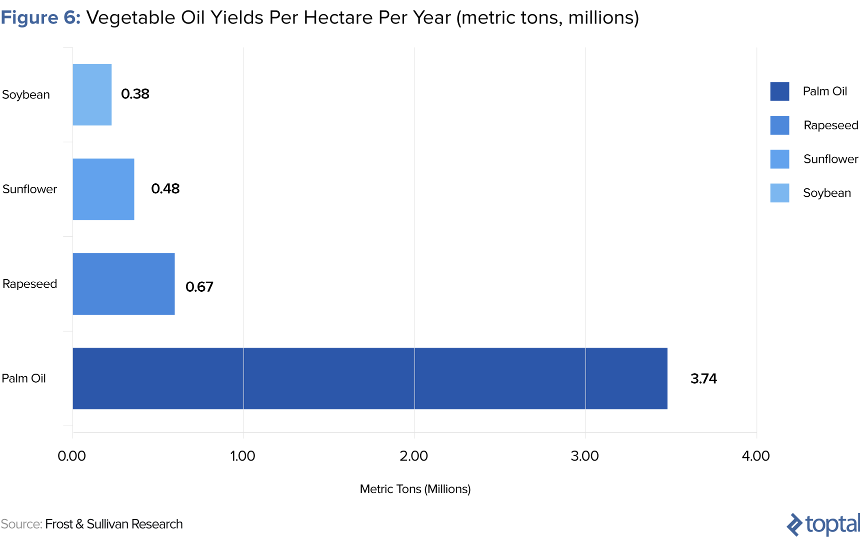 Figure 6: Vegetable Oil Yields per Hectare per Year, in millions of metric tons