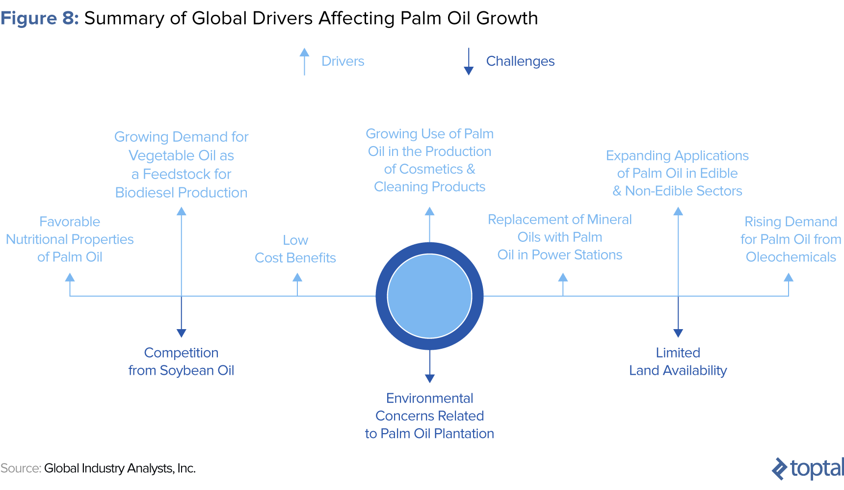 Figure 8: Summary of Global Drivers Affecting Palm Oil Growth