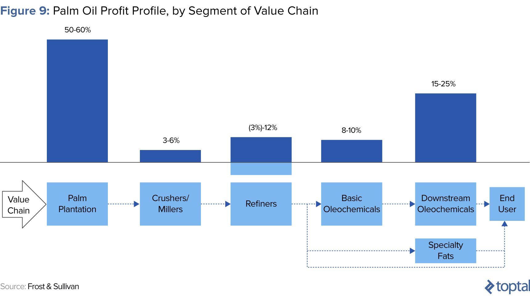 Figure 9: Palm Oil Profit Profile, by Segment of Value Chain
