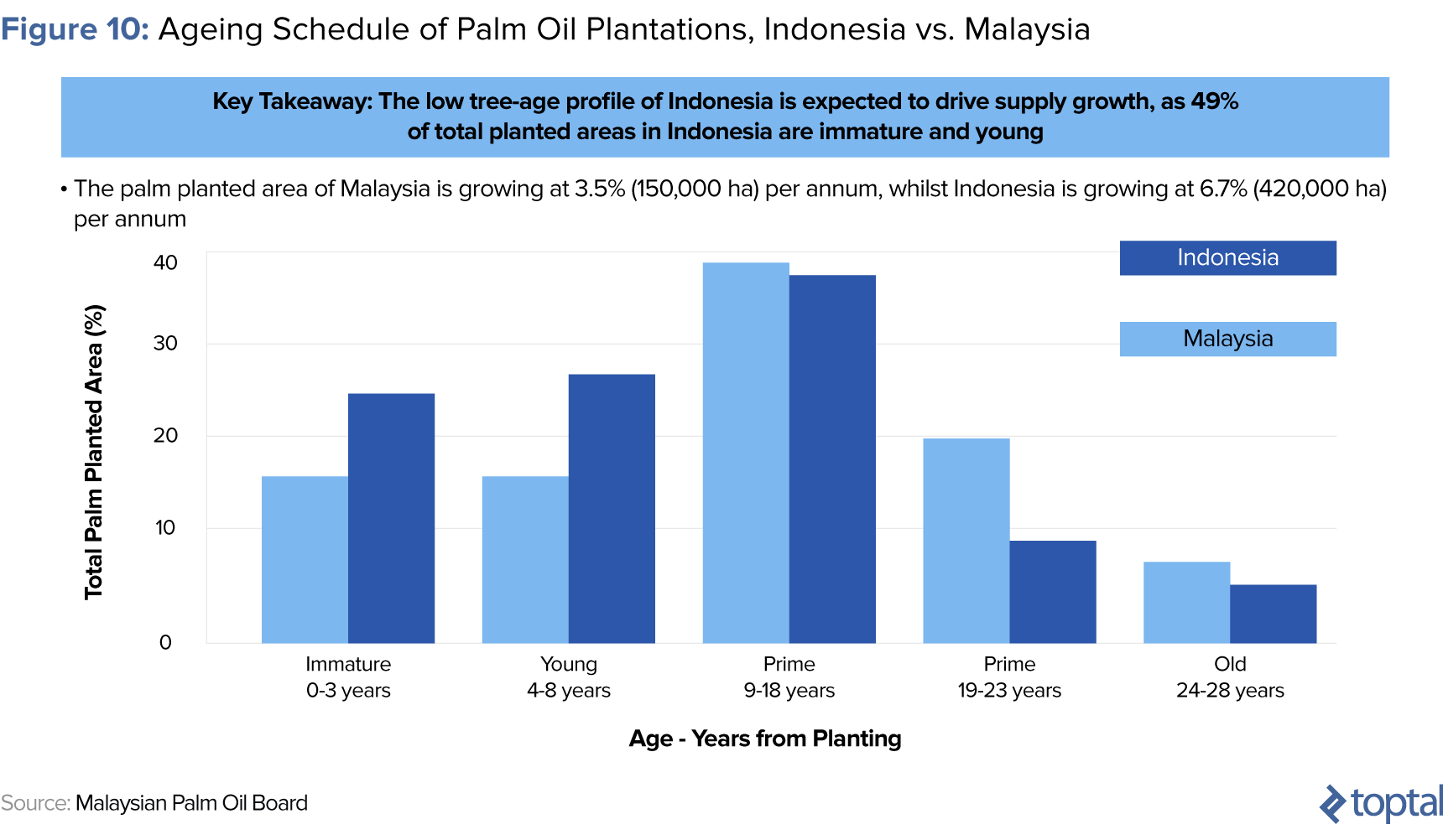 Figure 10: Aging Schedule of Palm Oil Plantations, Indonesia vs. Malaysia