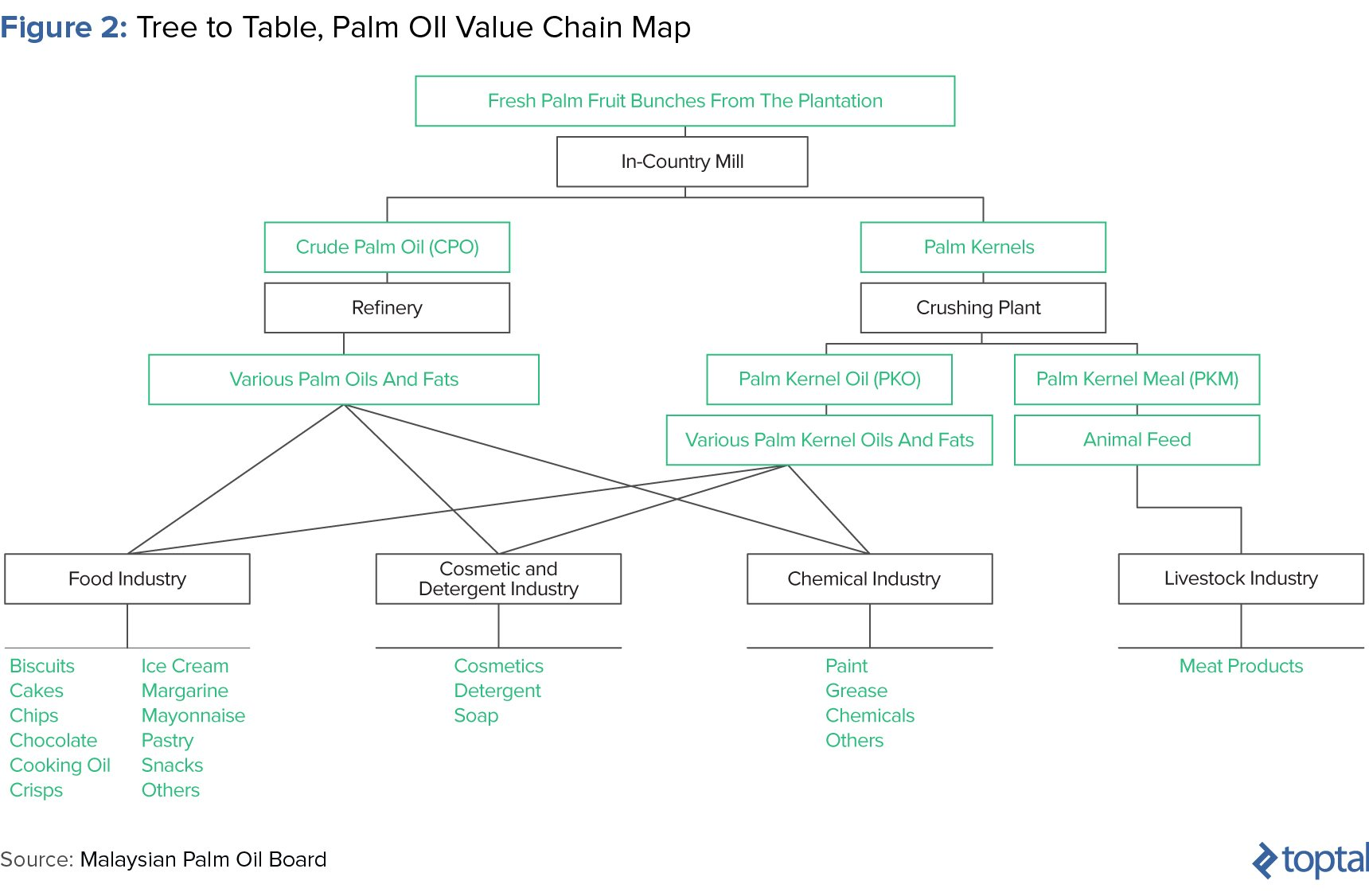 Figure 2: Tree to Table: Palm Oil Value Chain Map