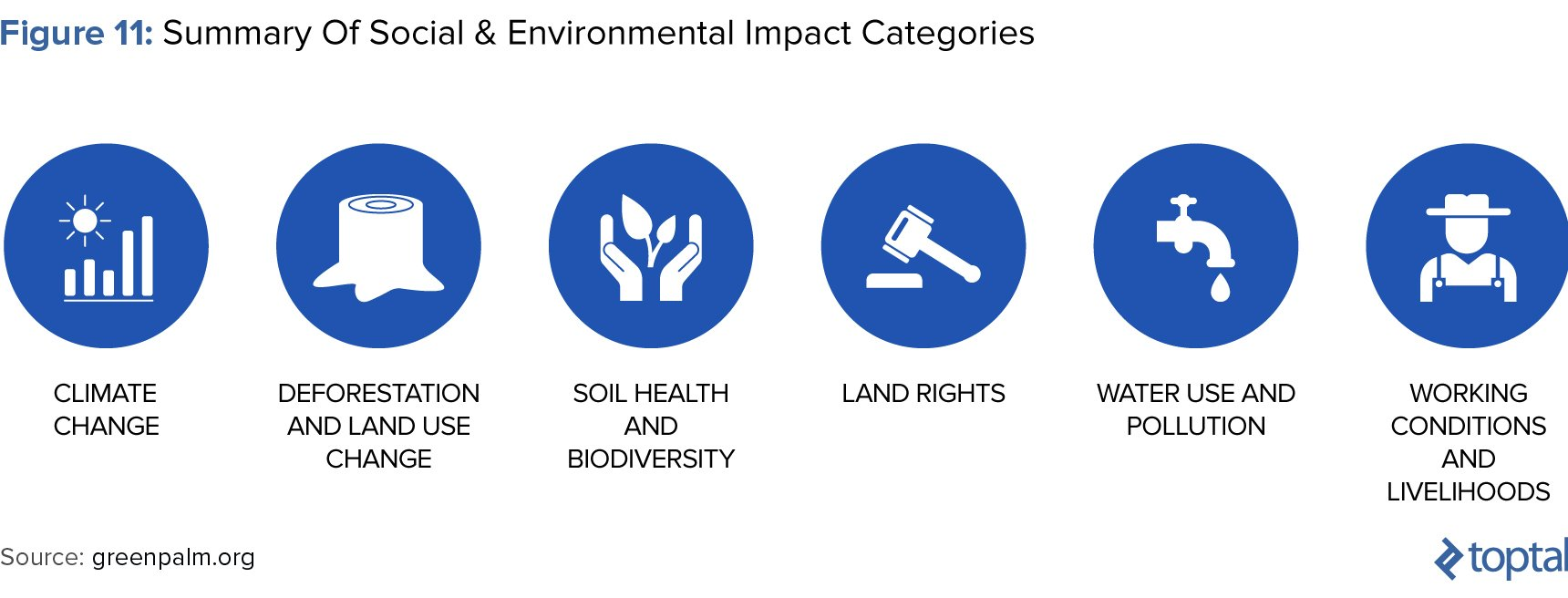 Figure 11: Summary of Social and Environmental Impact Categories