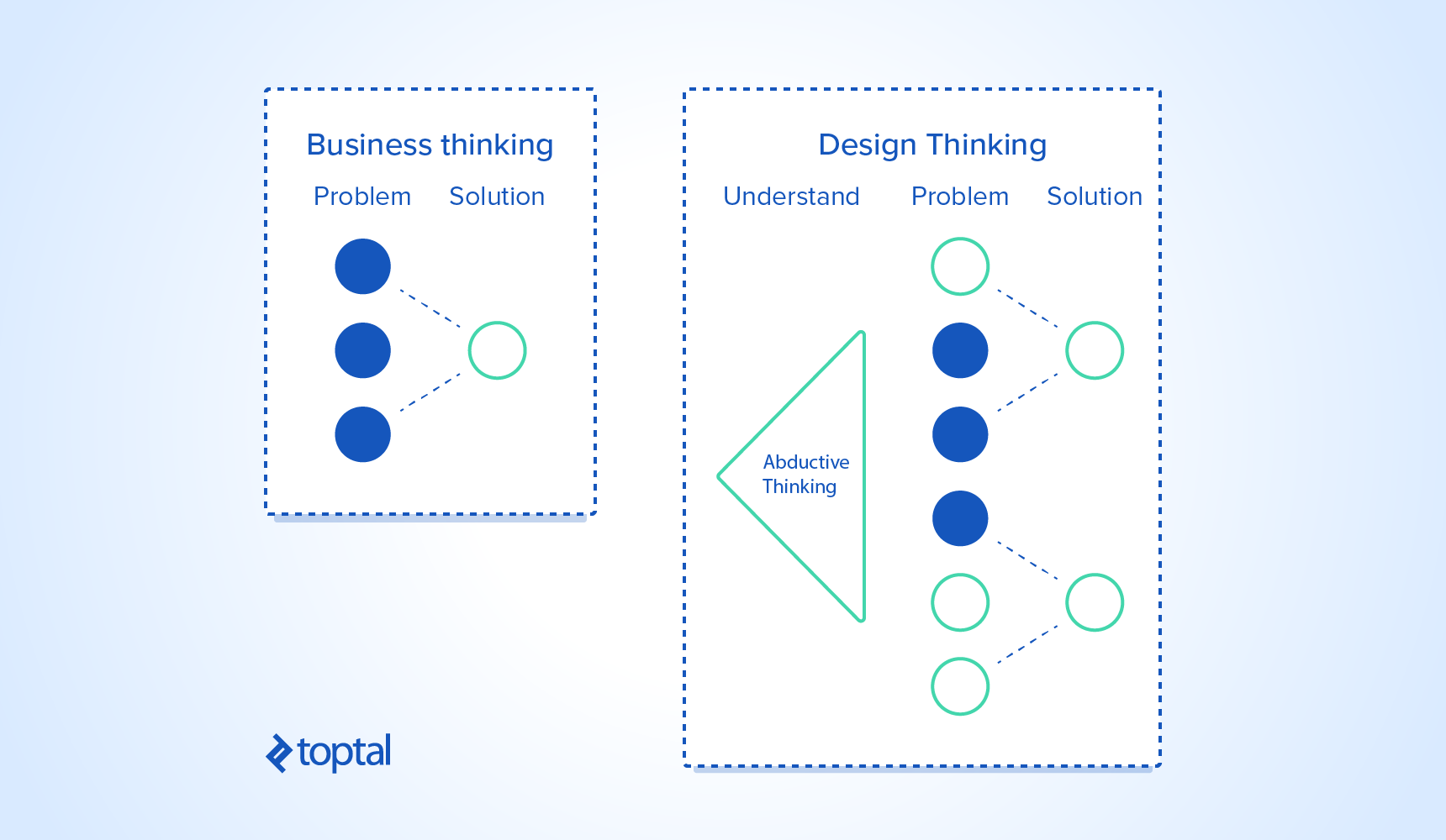 business thinking vs design thinking