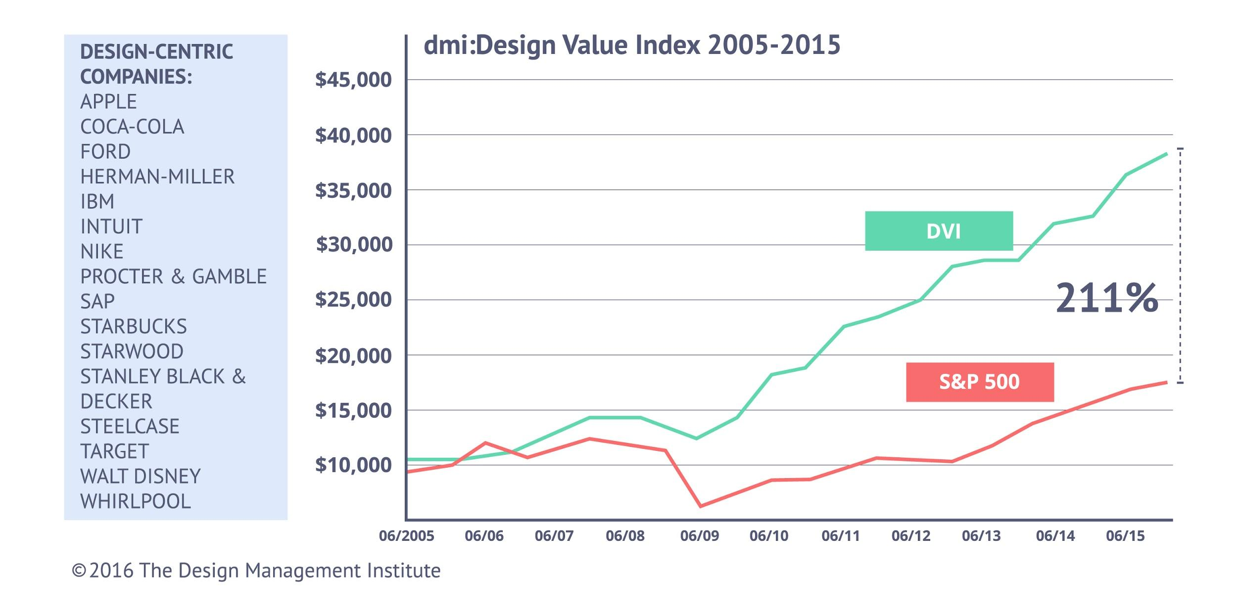 S&P 500 vs design-centric companies' design value index