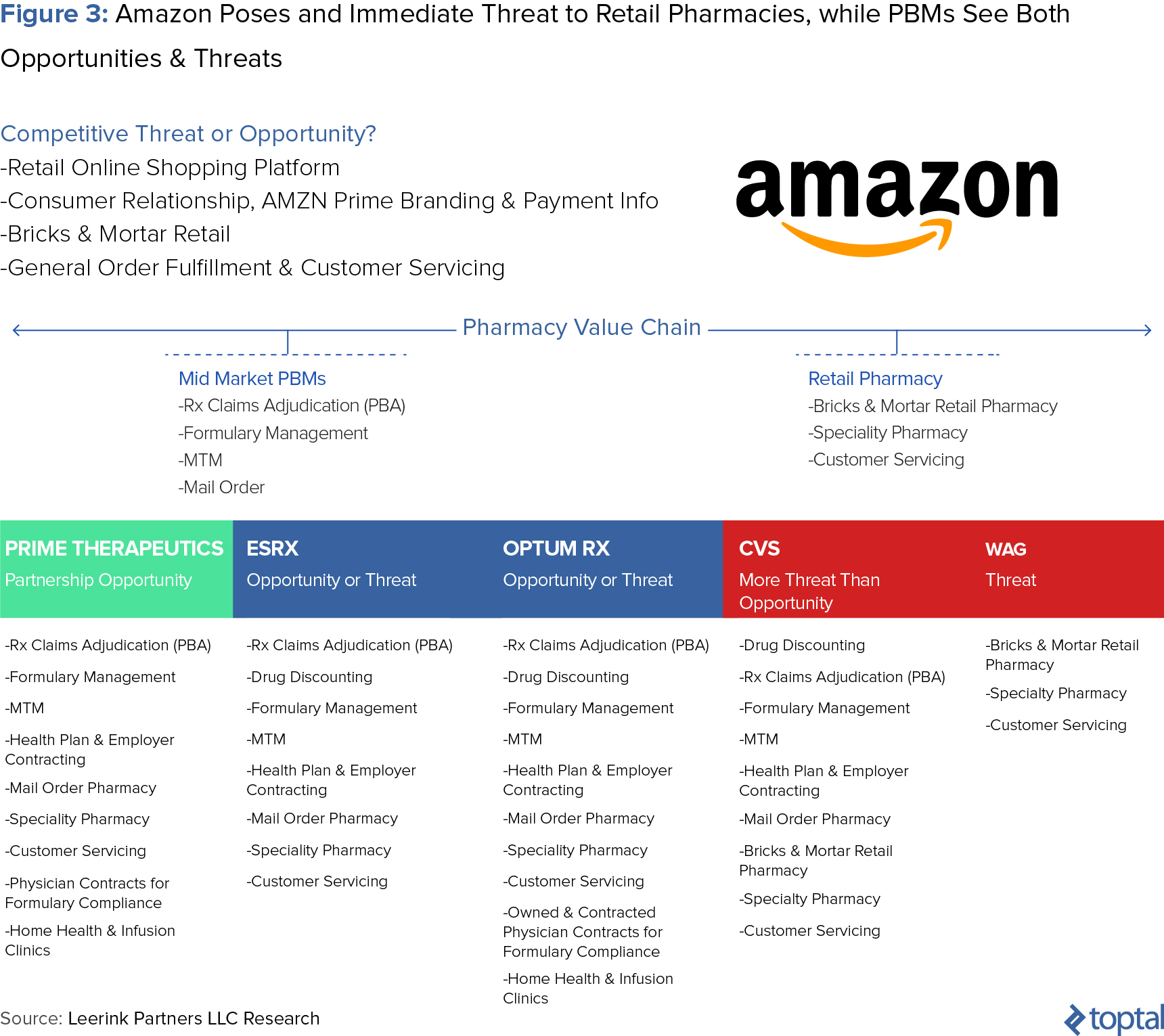 figure 3 amazon poses an immediate threat to retail pharmacies while pbms see both opportunities and threats
