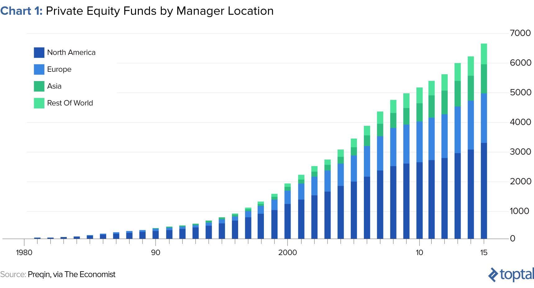 private equity fundraising and number of firms has increased