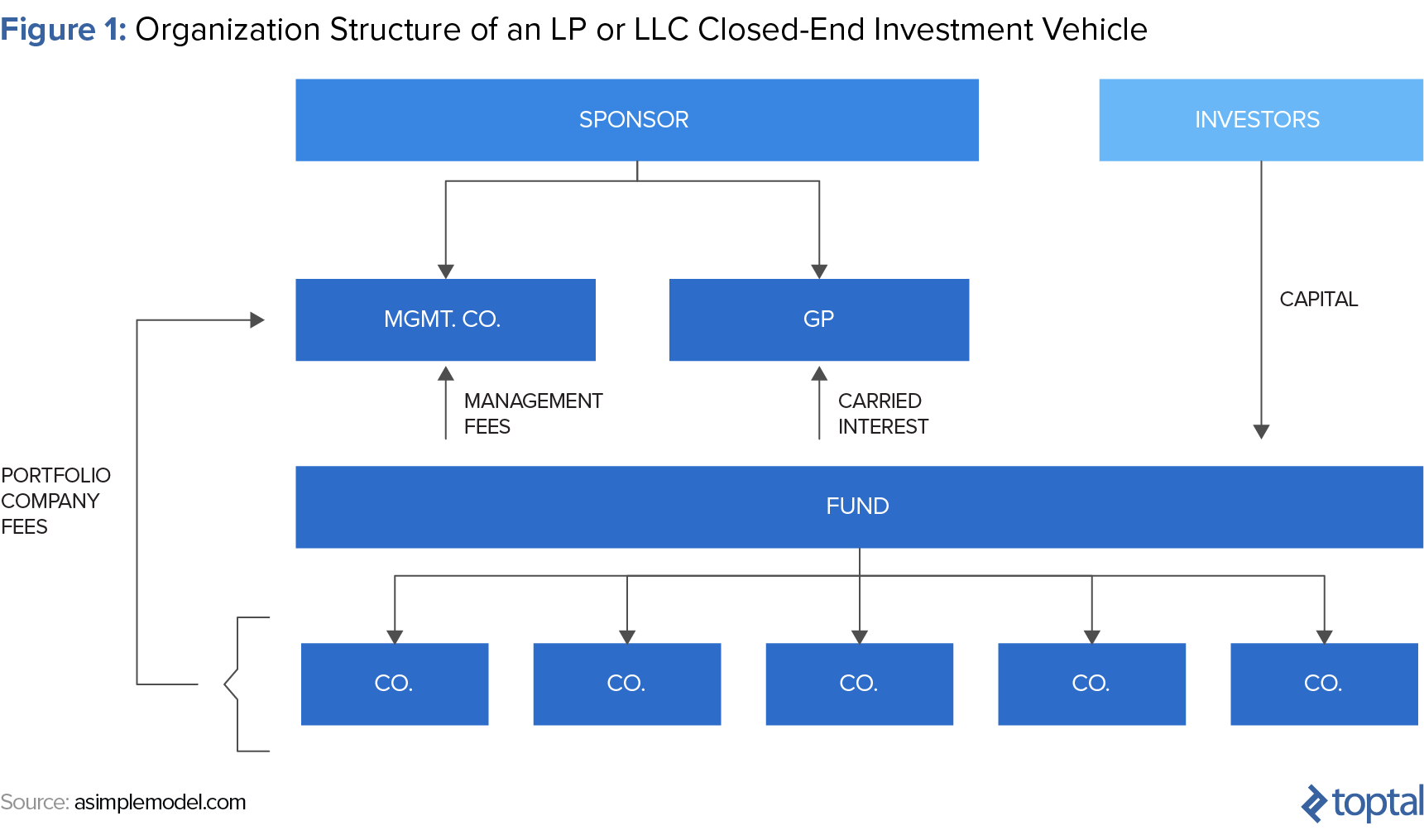 legal structure of a private equity fund