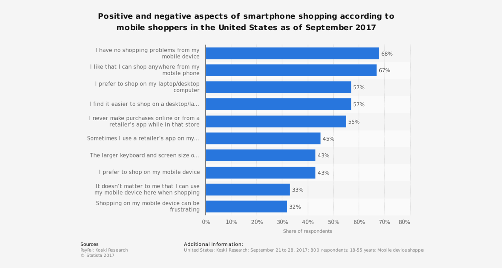 mobile ecommerce shopping aspects