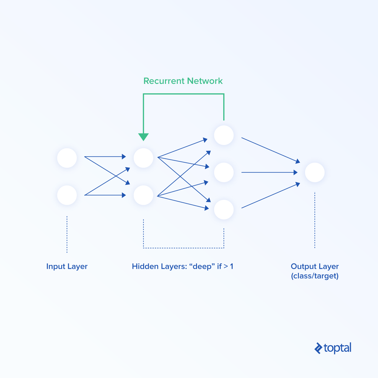 Deep Learning Trading and Hedge Funds | Toptal