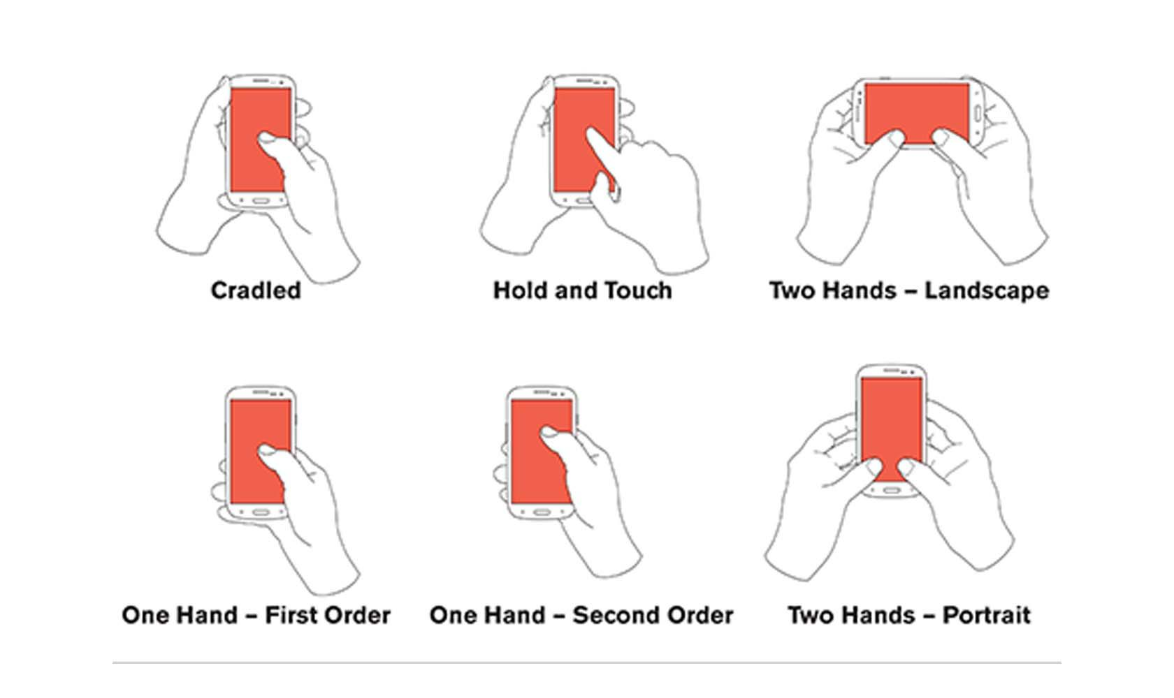 Ways users hold their phones affect mobile usability