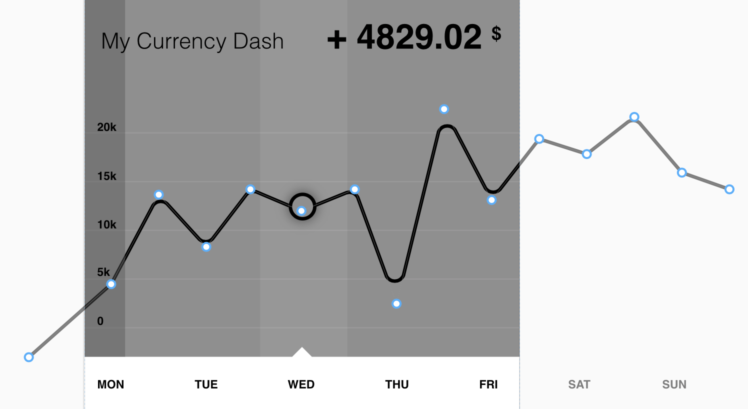 mobile dashboard linear chart in flinto for mac