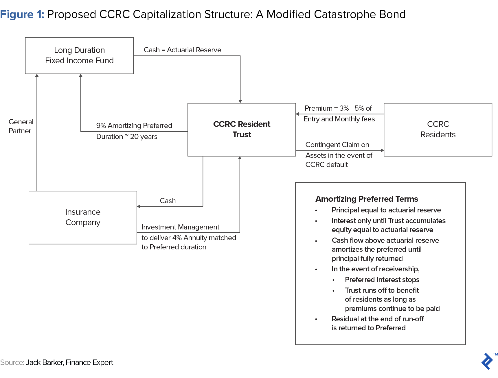 proposed ccrc capitalization structure - a modified catastrophe bond