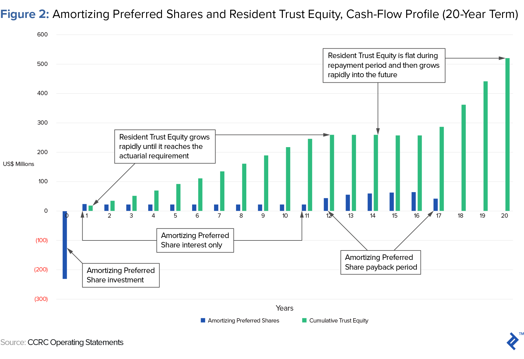 amortizing preferred shares and resident trust equity, cash-flow profile - 20-year term