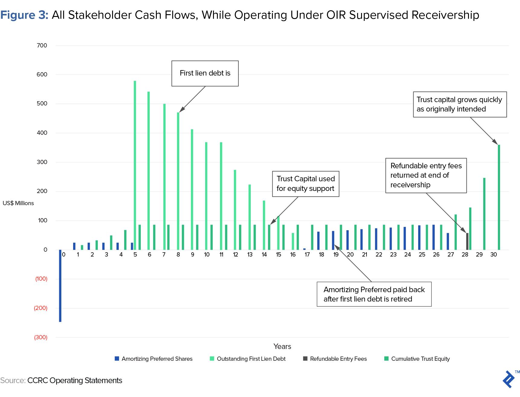 all stakeholder cash flows, while operating under oir supervised receivership