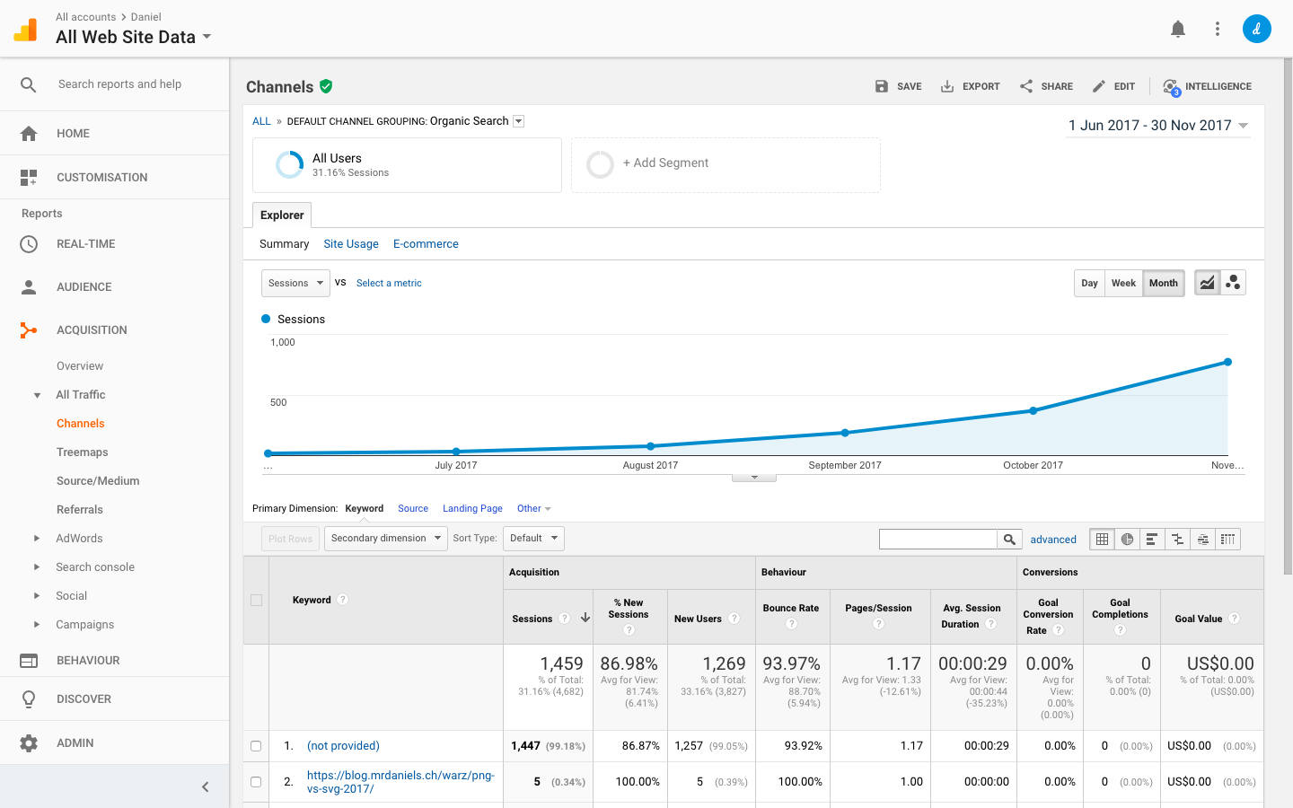 Google Analytics dashboard showing monthly session data and bounce rates
