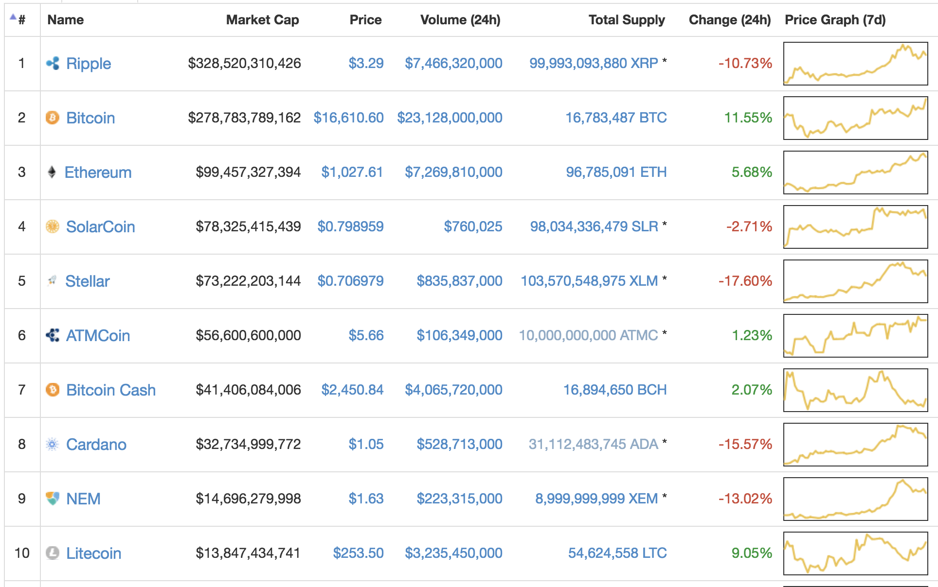 Top 10 Cryptocurrencies by Full Supply Market Capitalization