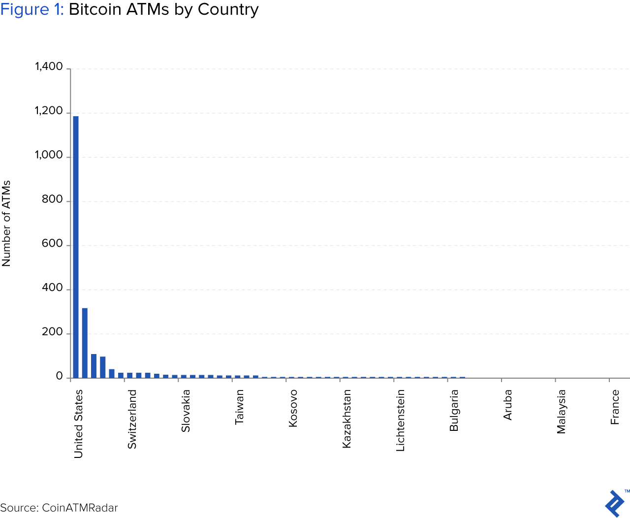 Figure 1: Bitcoin ATMs by Country