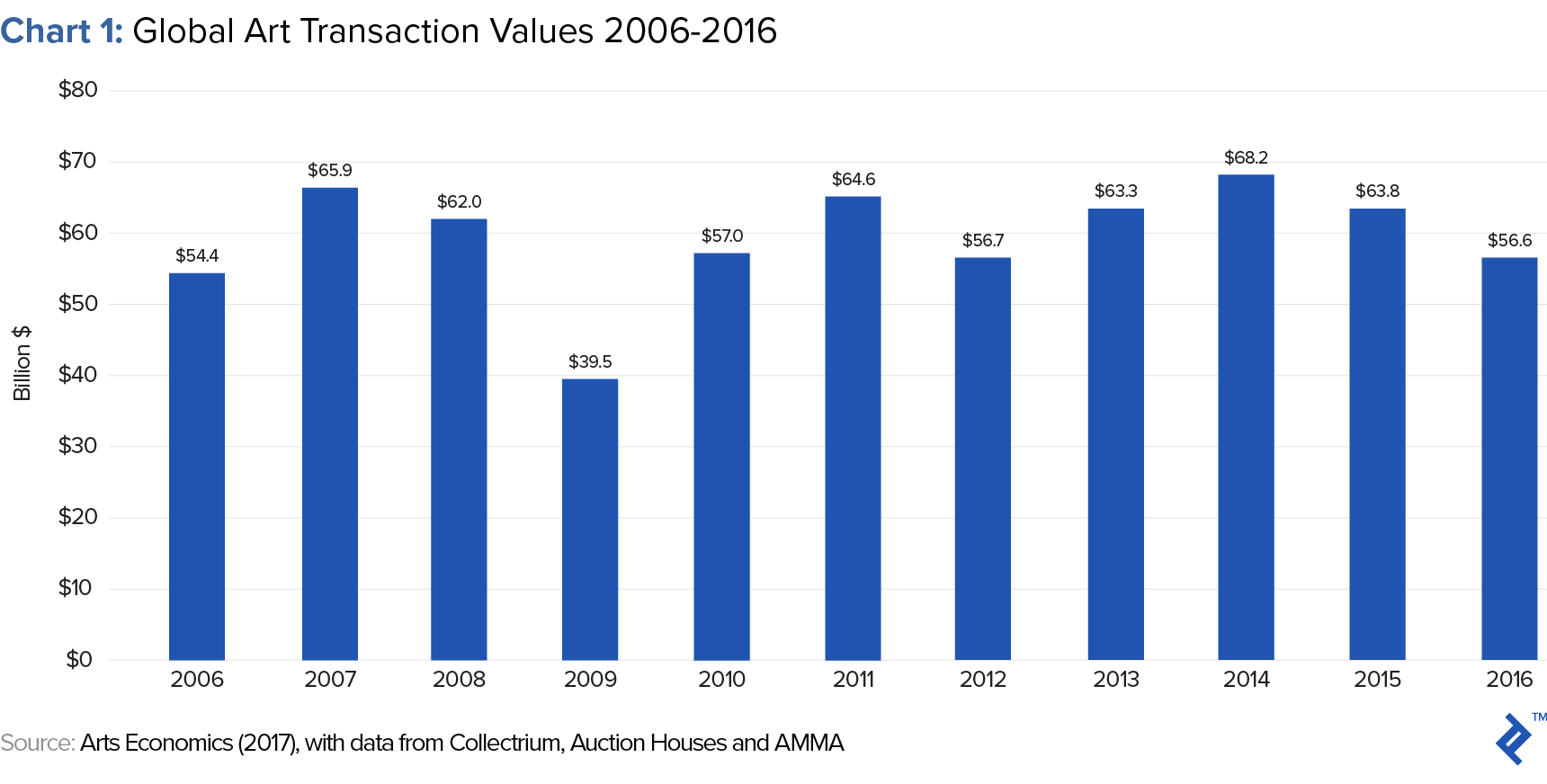 global transaction values of art investment