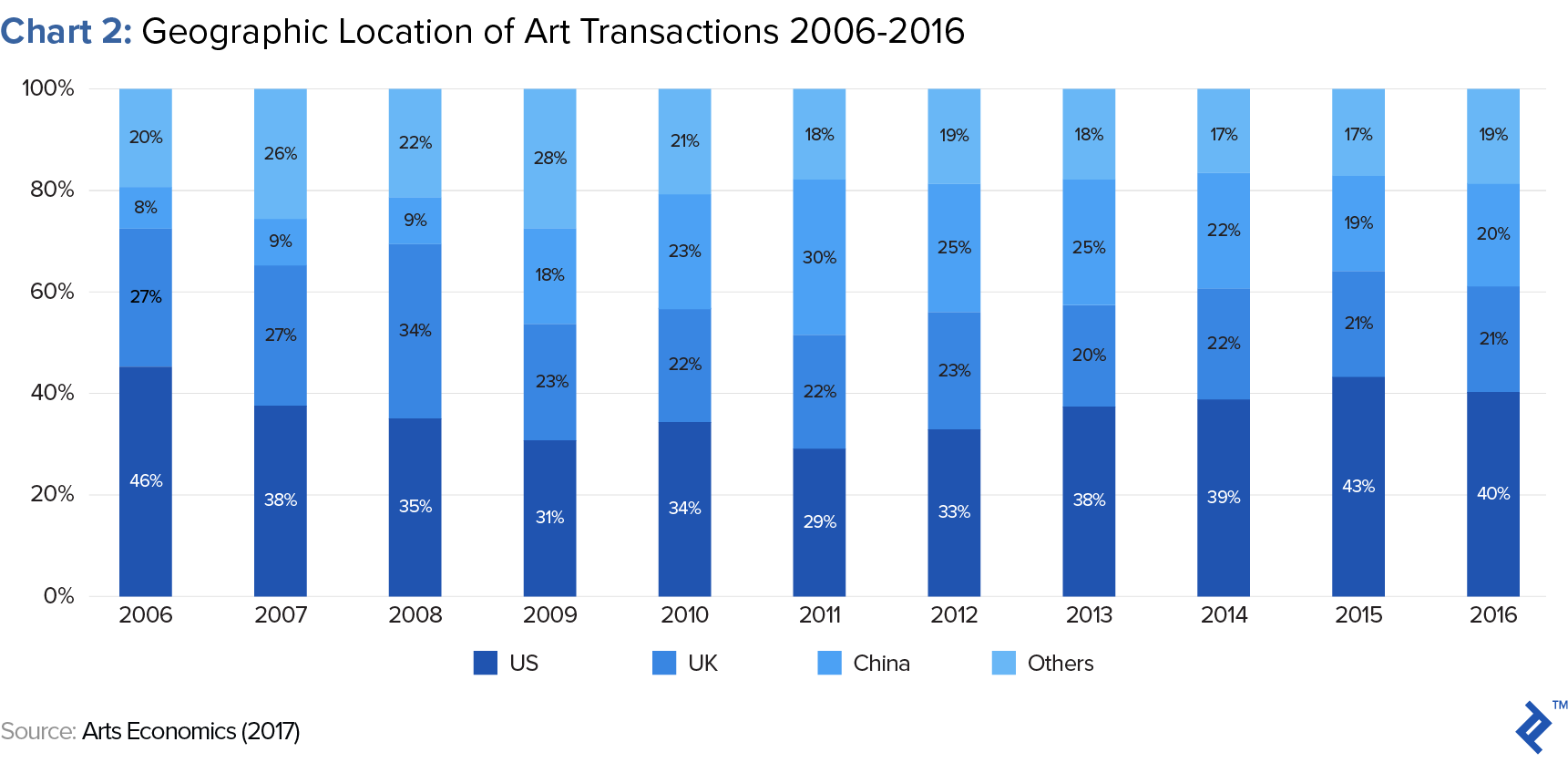 geographic location of art transactions