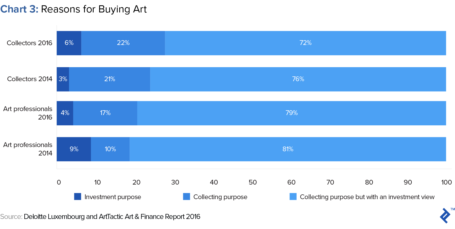 reasons for making art investments