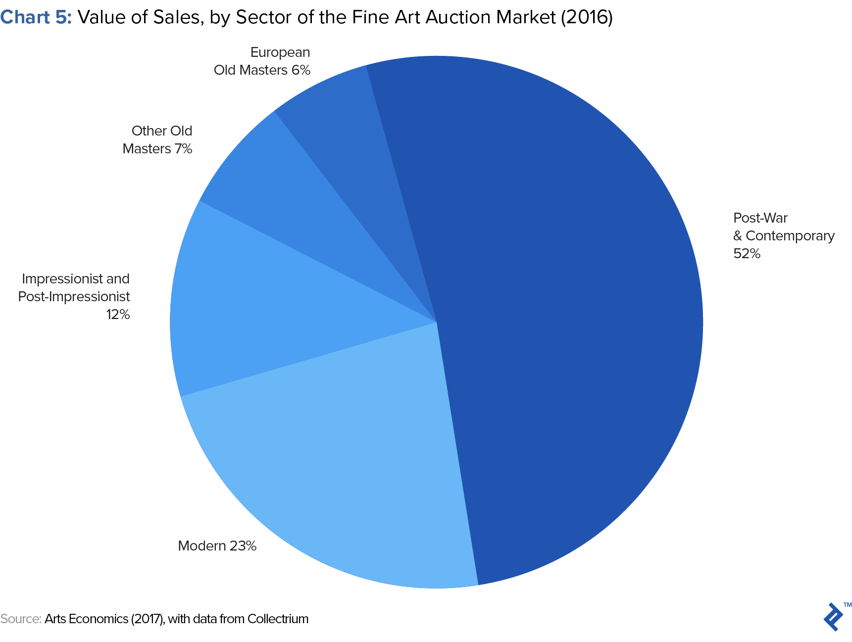 value of sales by sector of art