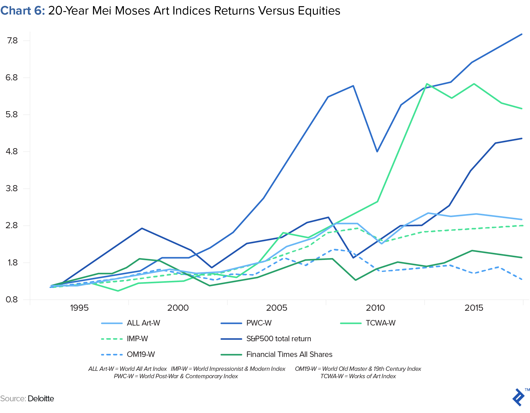 performance of art indices versus equities