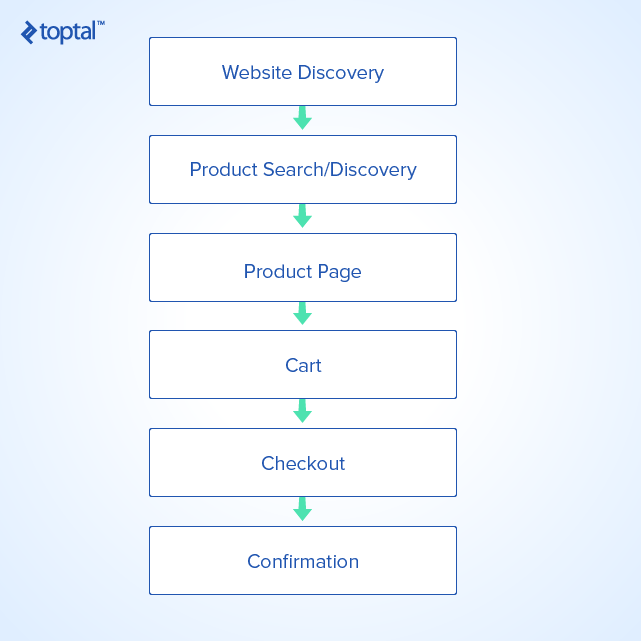 phases of the ecommerce ux customer journey