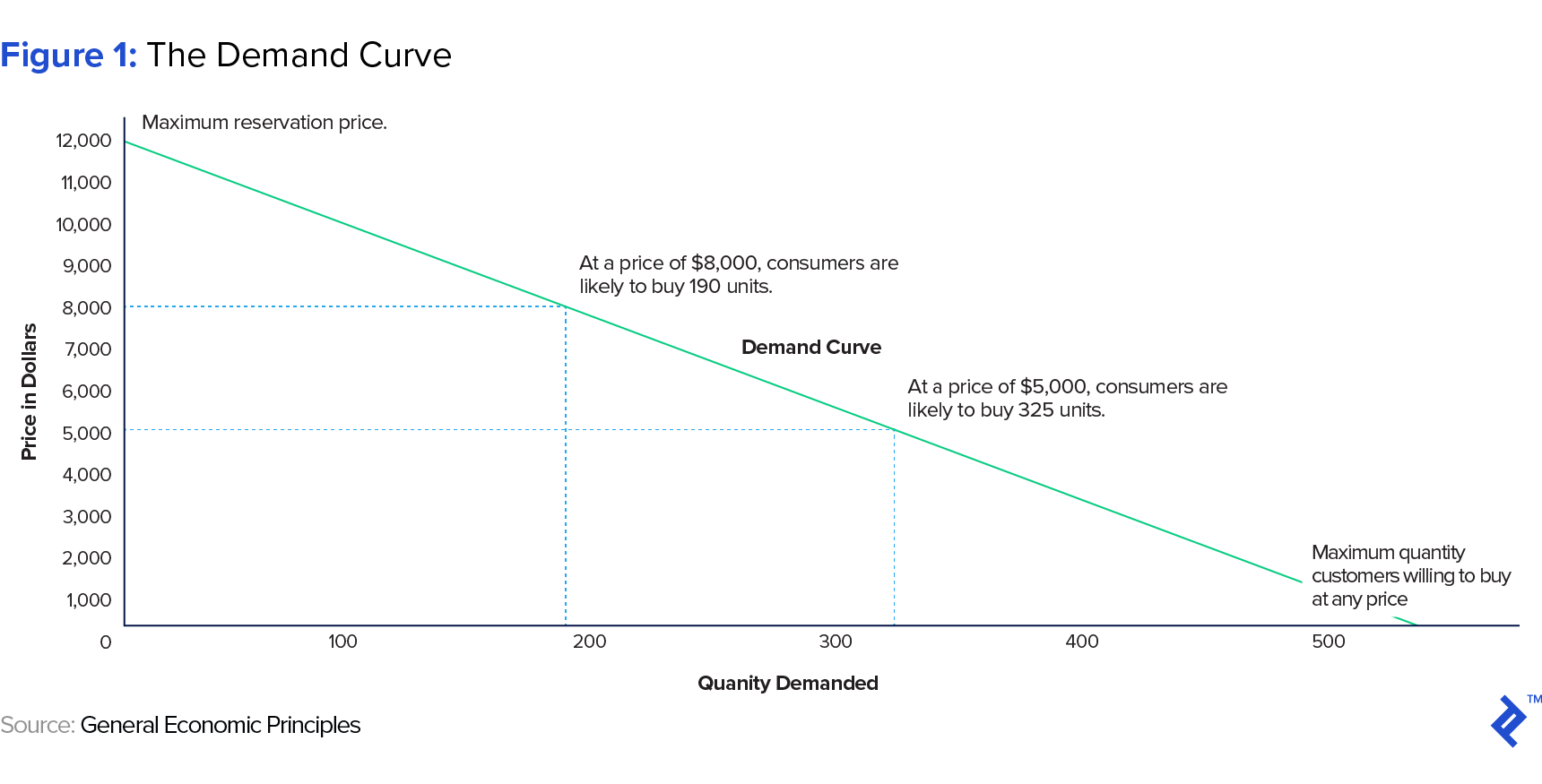 Figure 1: The Demand Curve