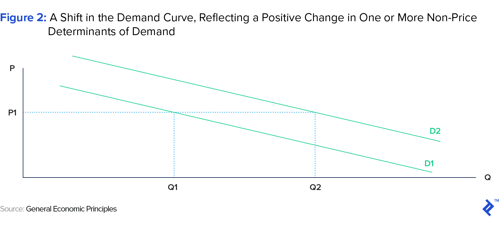 Figure 2: A Shift in the Demand Curve, Reflecting a Positive Change in One or More Non-price Determinants of Demand