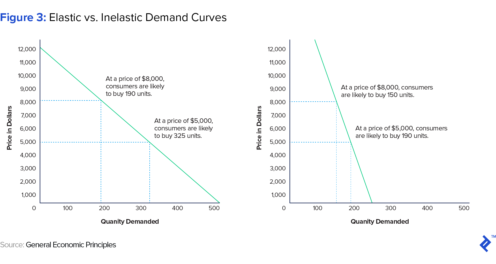 Figure 3: Elastiv vs. Inelastic Demand Curves