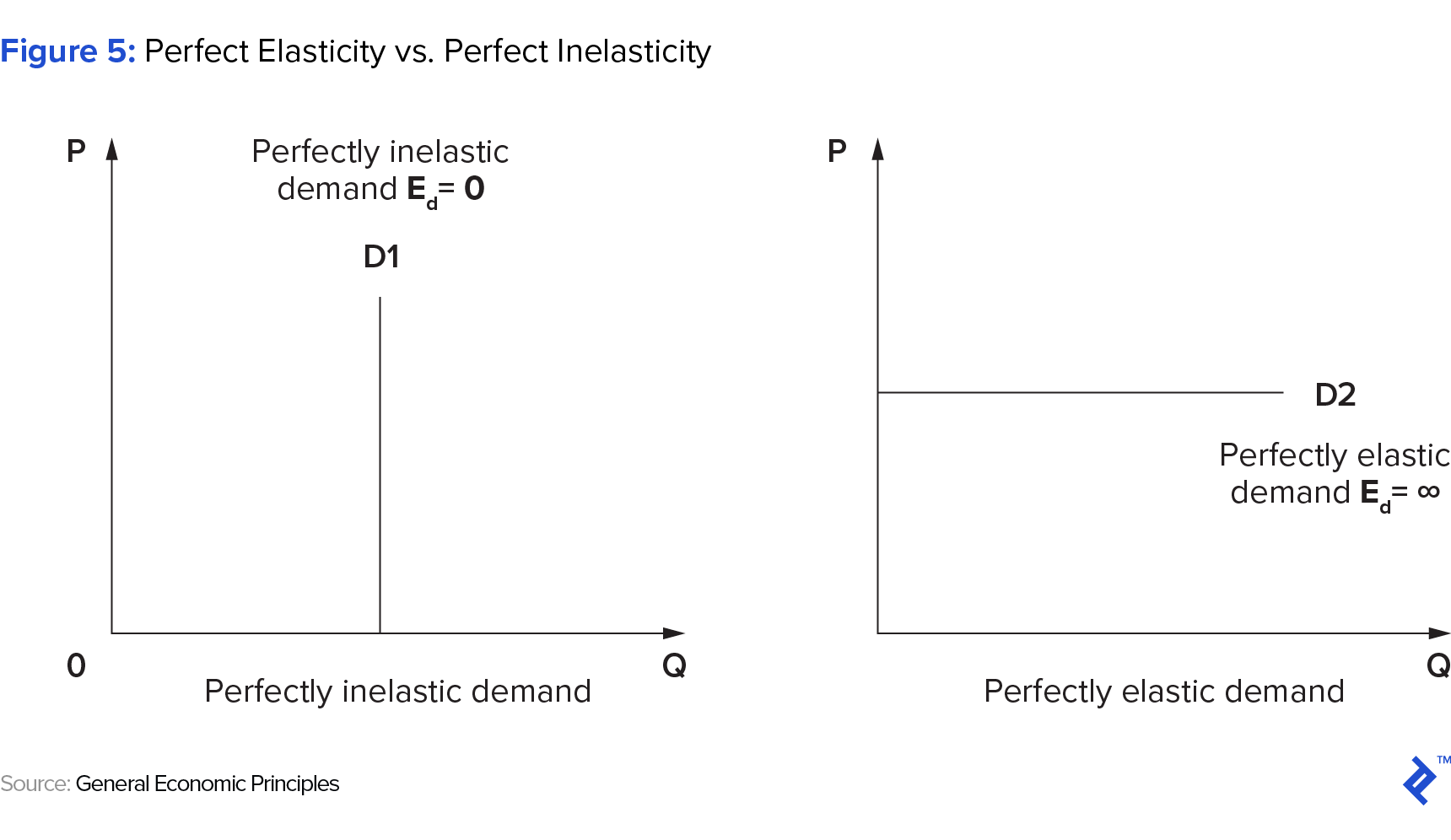 Figure 5: Perfect Elasticity vs. Perfect Inelasticity
