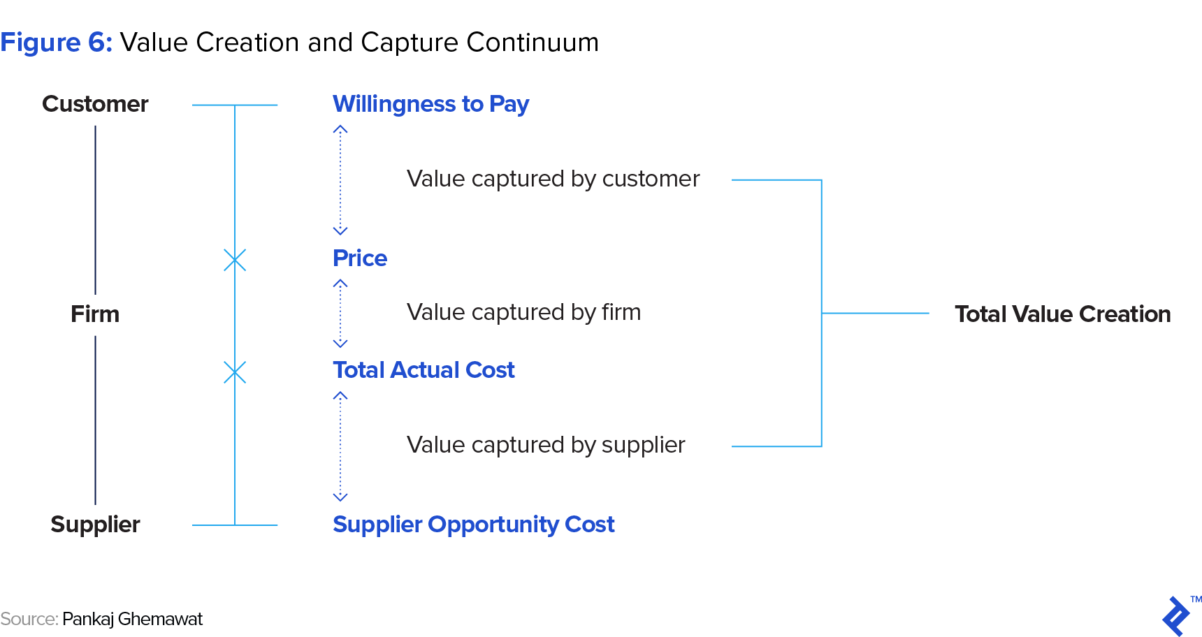 Figure 6: Value Creation and Capture Continuum