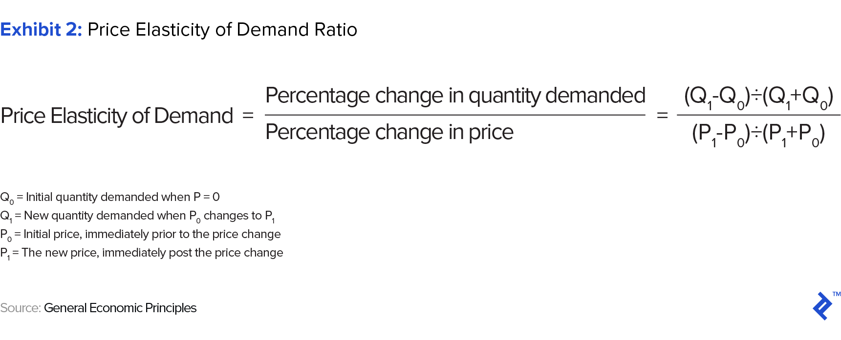 Exhibit 2: Price Elasticity of Demand Ratio