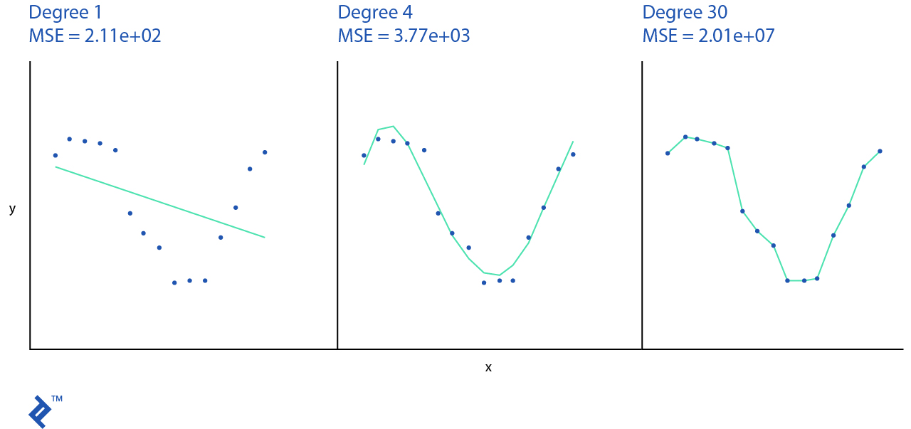 The same data modeled by first-, fourth-, and 30th-degree polynomials, to demonstrate underfitting and overfitting.