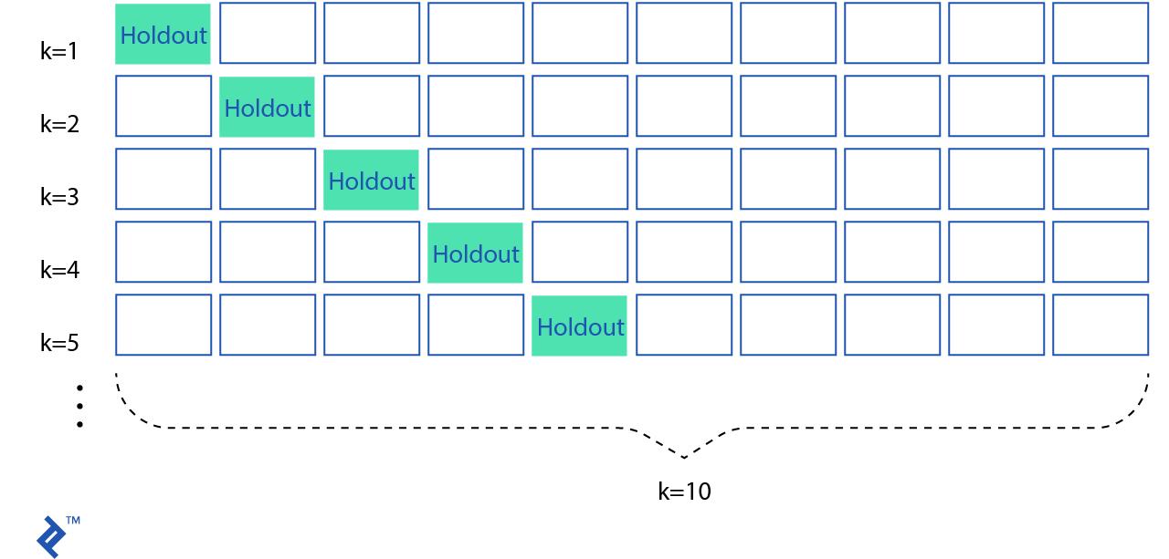 Una grilla mostrando la posición de *holdout folds* en validación cruazada k-fold.
