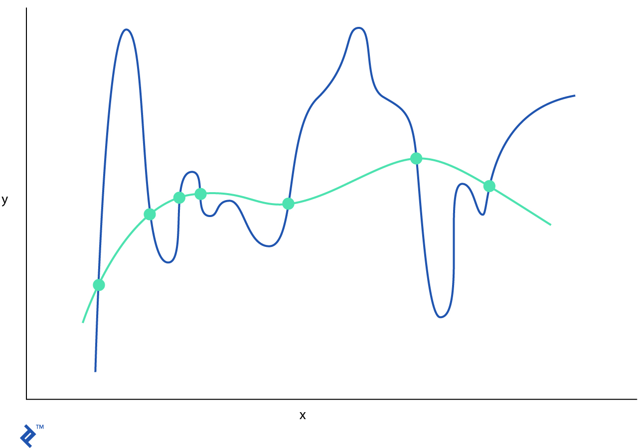 A graph juxtaposing an original function and its regularized counterpart.