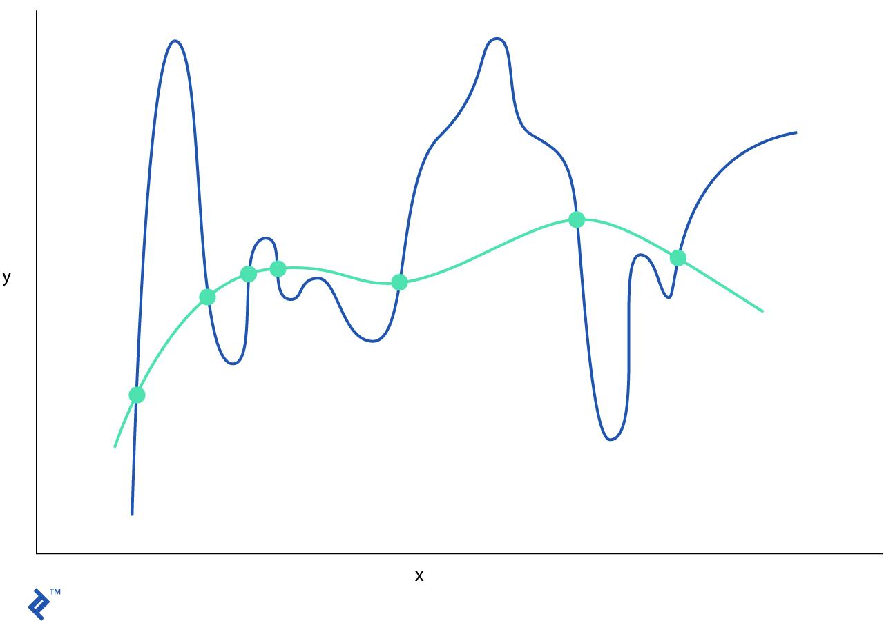 Un gráfico yuxtaponiendo una función original y su contraparte regularizada.