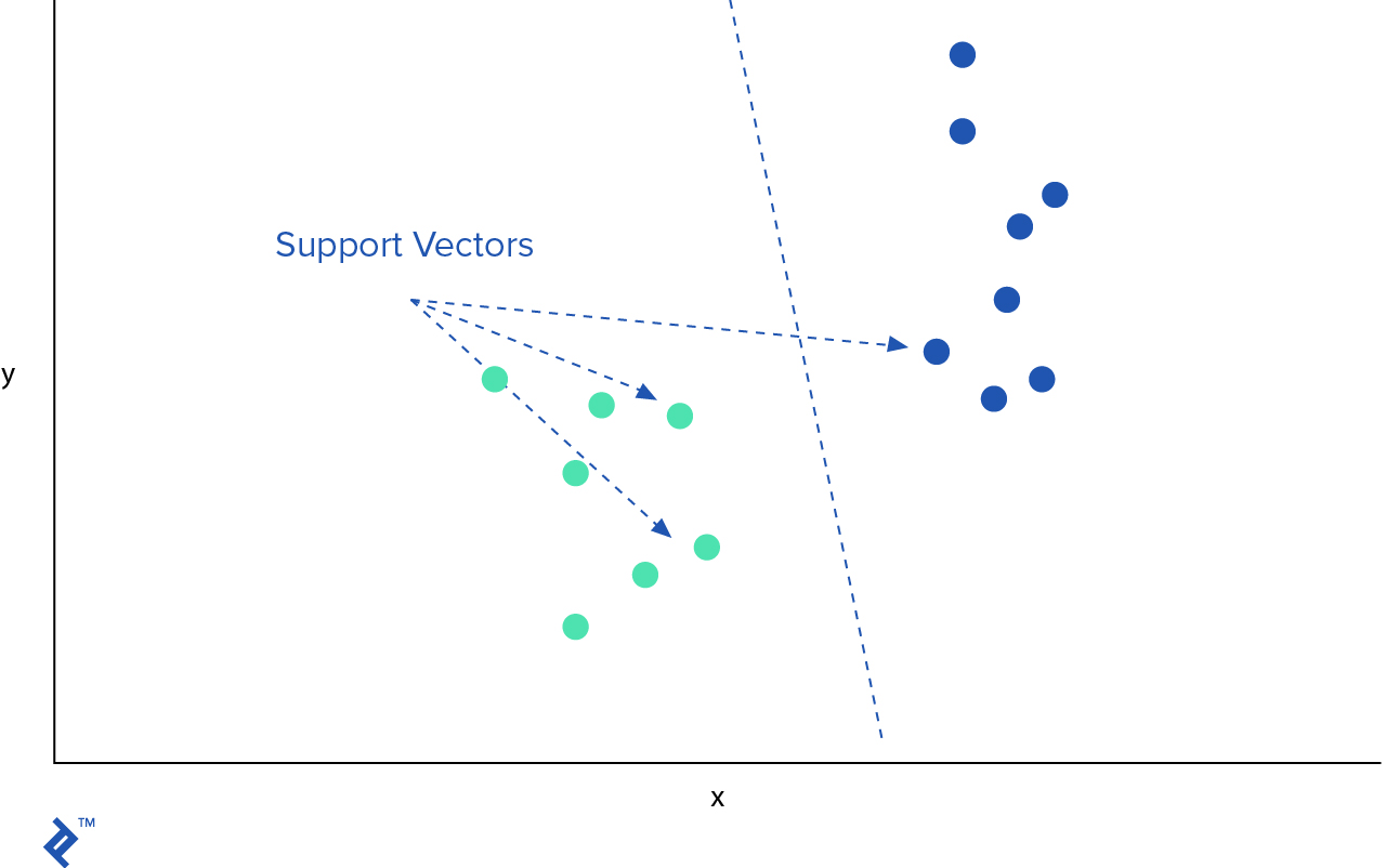 A graph showing a hyperplane separating two classes of data points, with some of their support vectors illustrated as well.