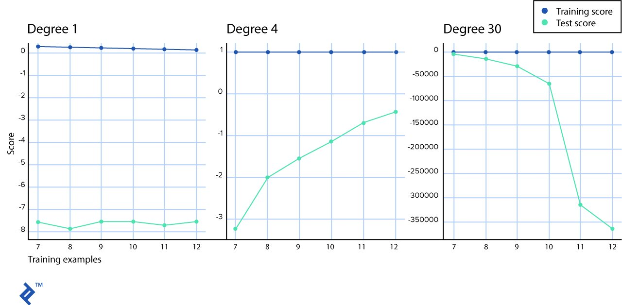 Training scores vs test scores for three graphs with data modeled by first-, fourth-, and 30th-degree polynomials.