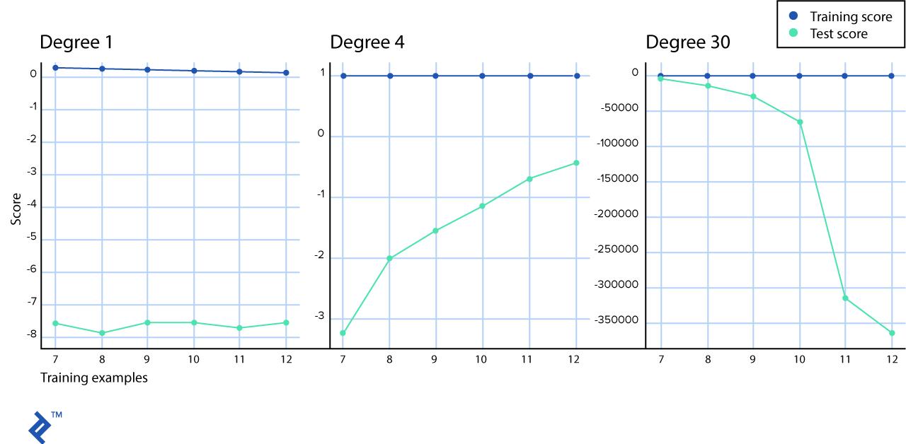 Puntajes de entrenamiento vs puntajes de prueba para tres gráficos con datos moldeados de polinomios de primer, cuarto y trigésimo grado.
