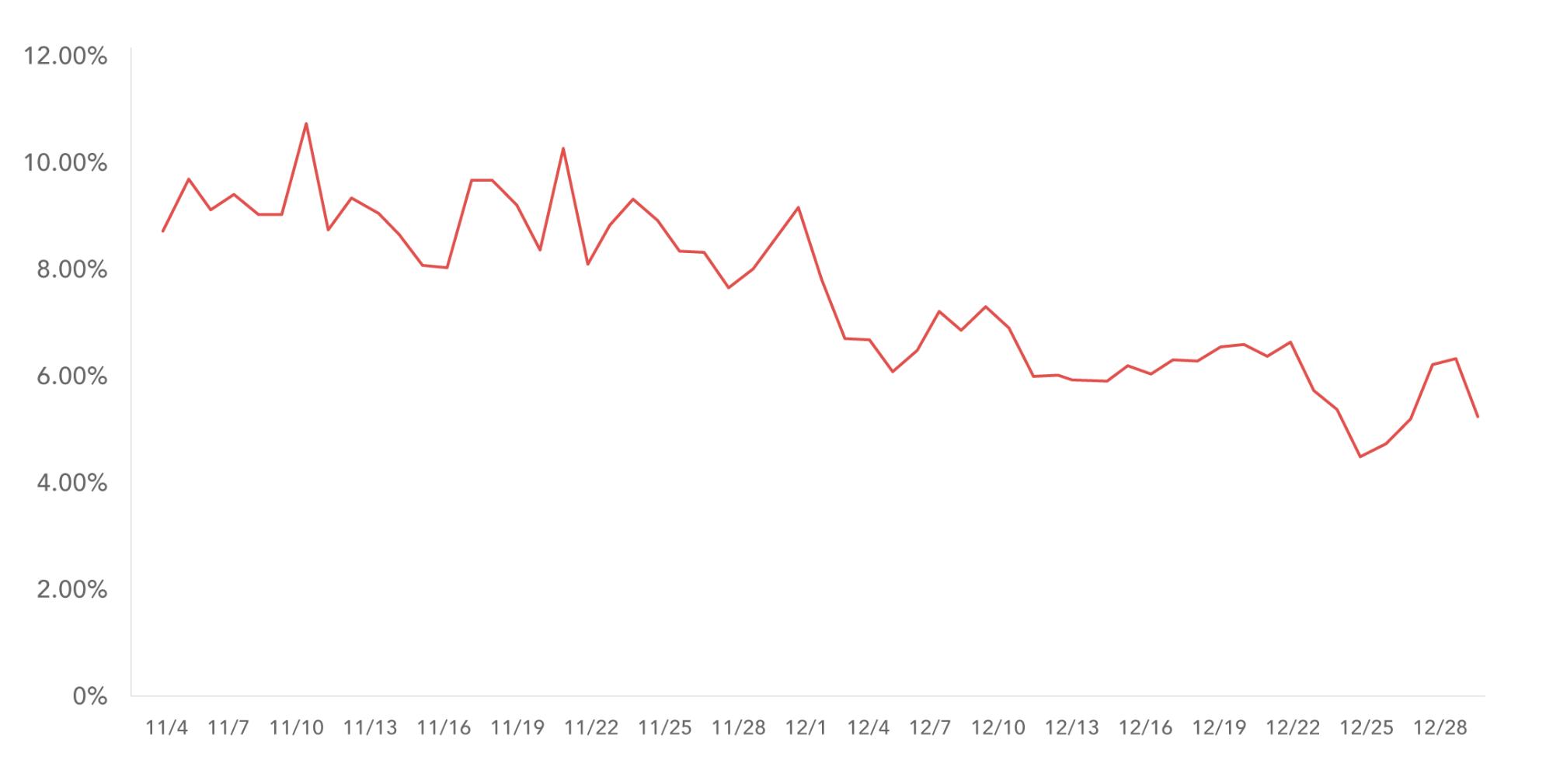 dropping conversion rates