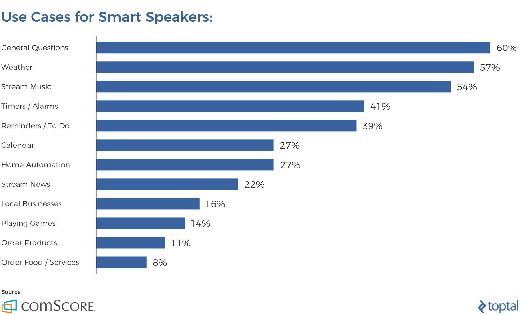Estadísticas para el uso de altavoces inteligentes en los Estados Unidos