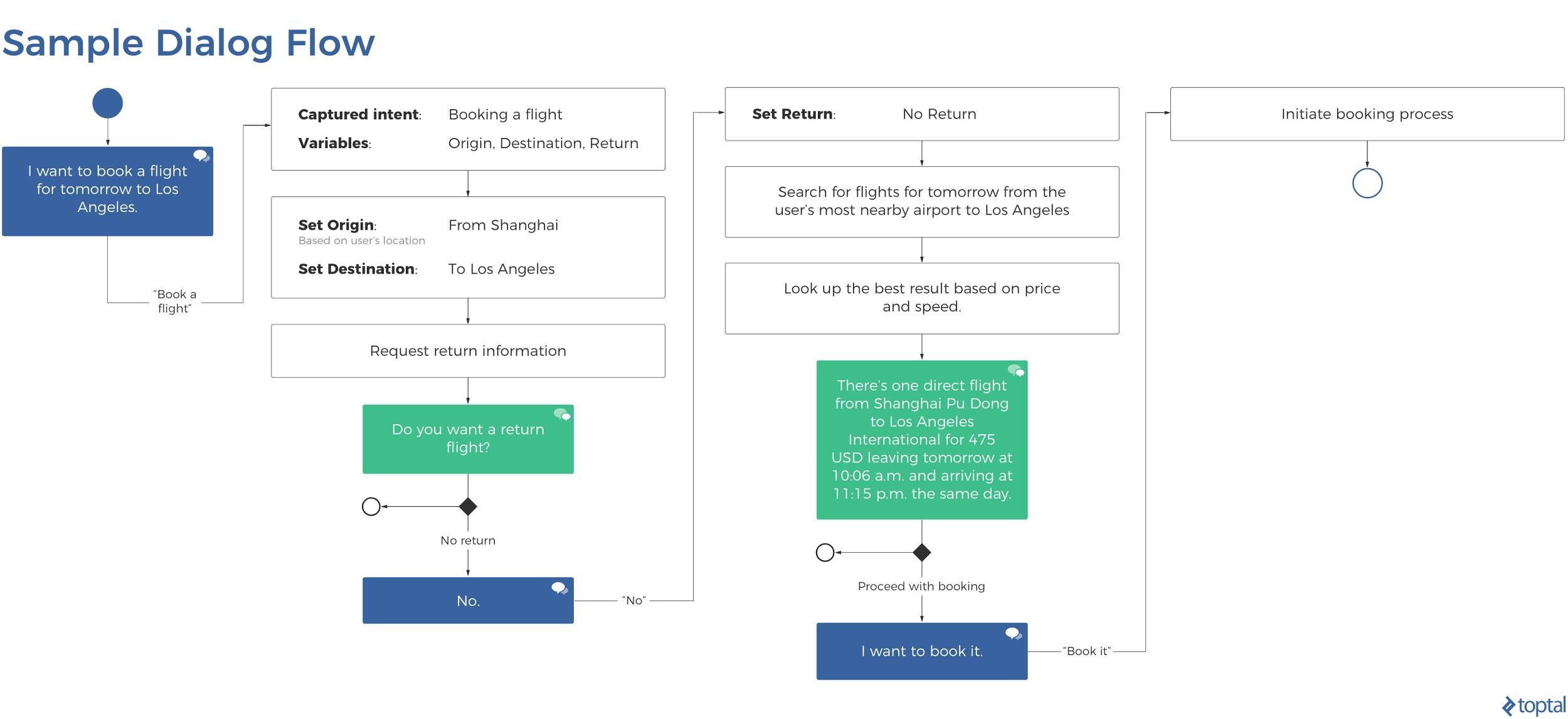 Una ilustración de un flujo de diálogo para el diseño de VUI